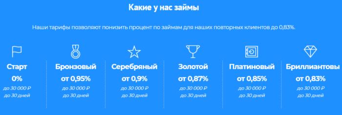 Веб-займ тарифы