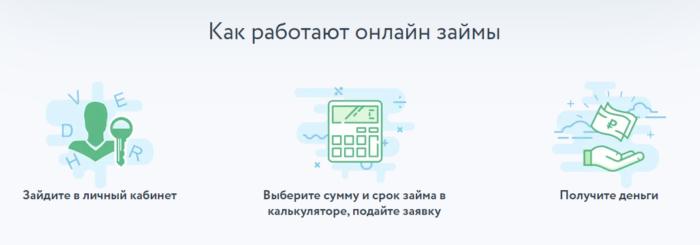 dengi-click-process